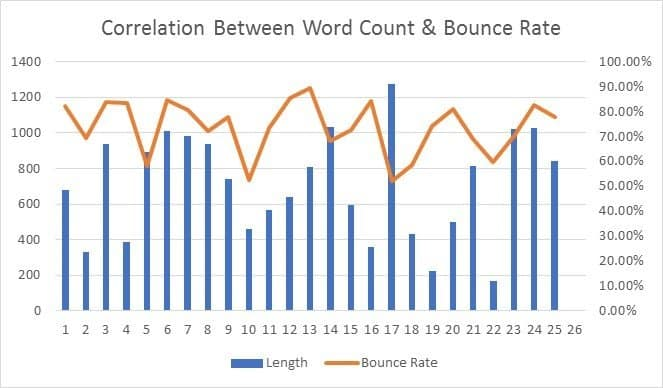 How the length of the blog post affect the bounce rate - study