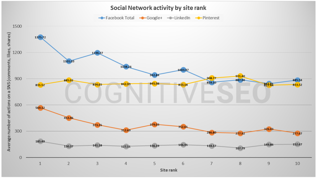 Types of social signal affects the blog post