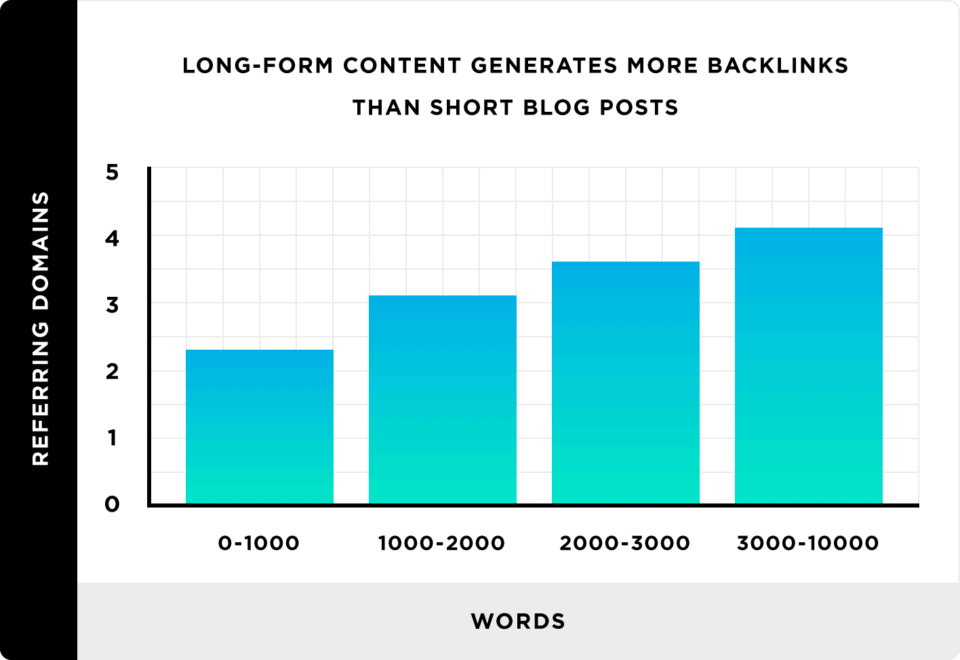 average length of the blog post to get more backlinks