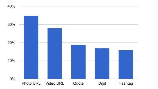 Image post - statistics