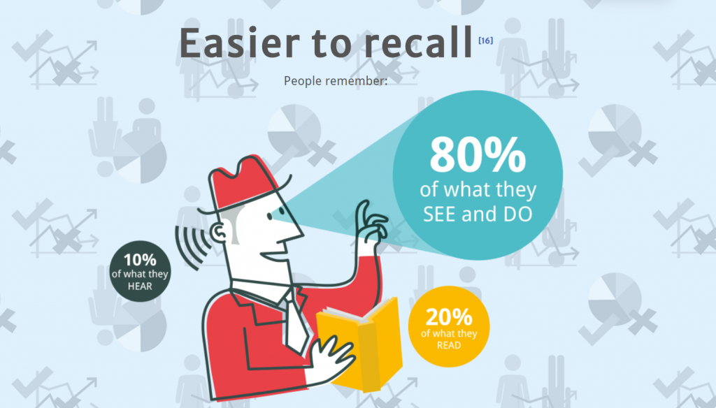 visual images are easy to recall - statistics data