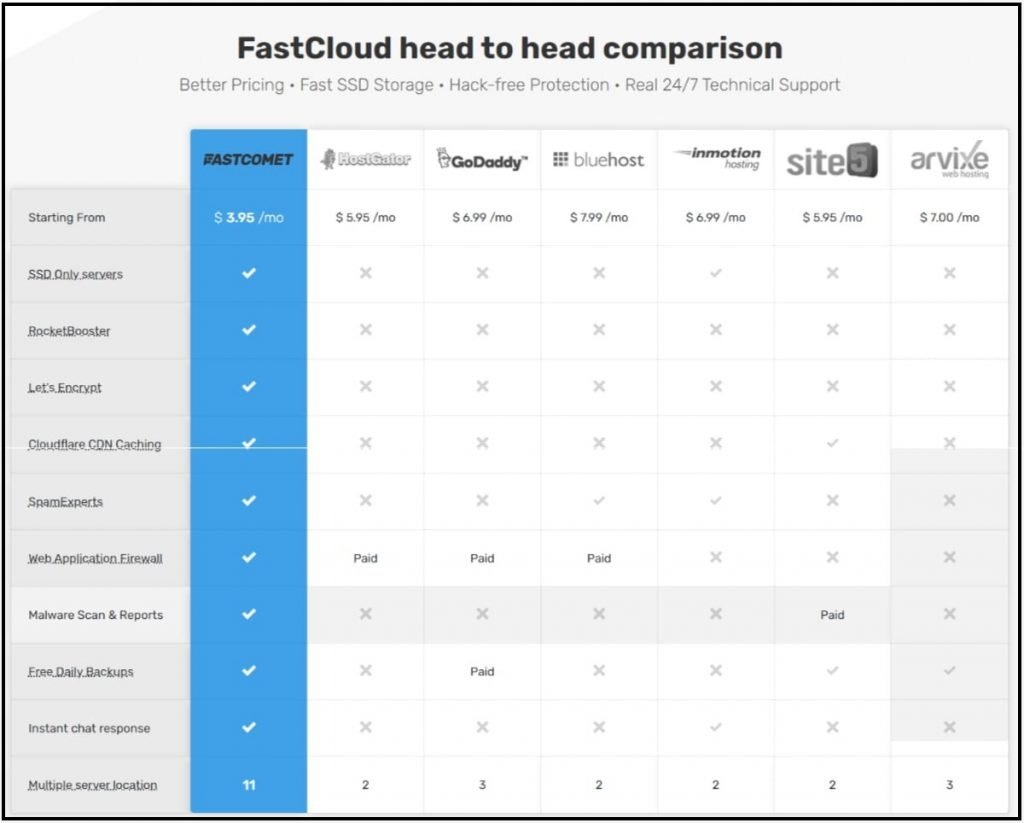 Fastcomet features compared