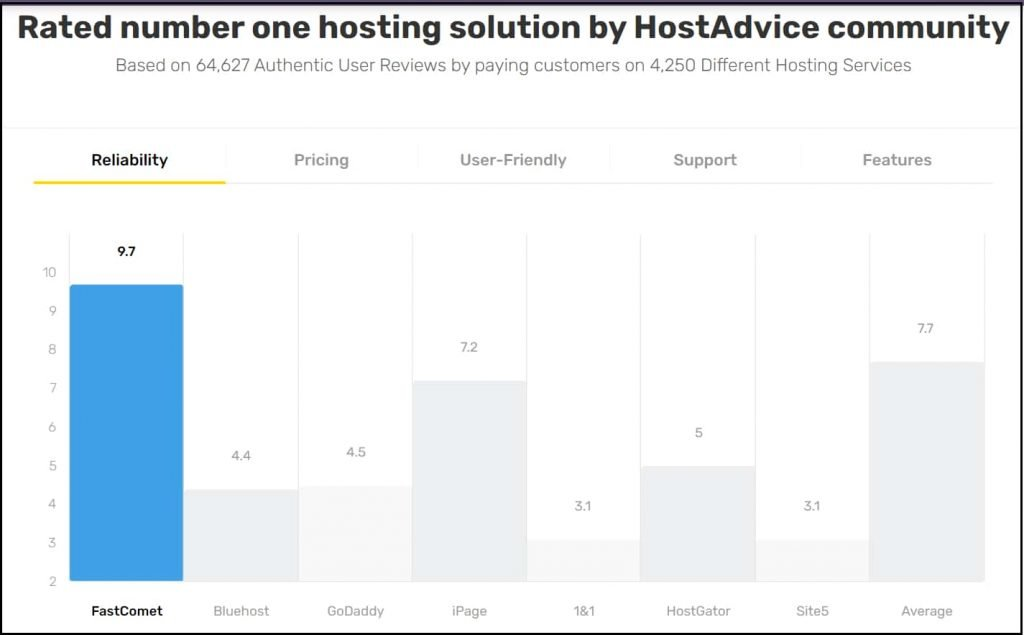 Fastcomet rating with other hosting