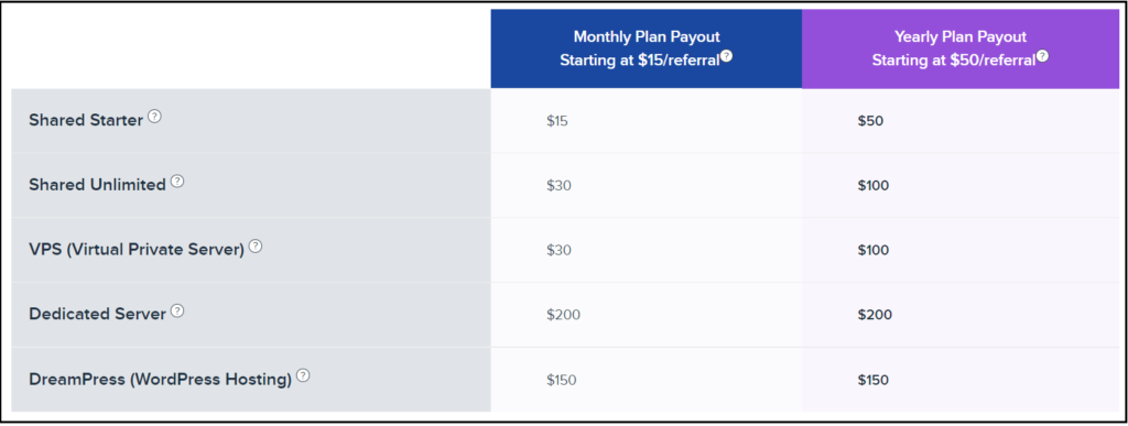 DreamHost affiliate commission structure and rates